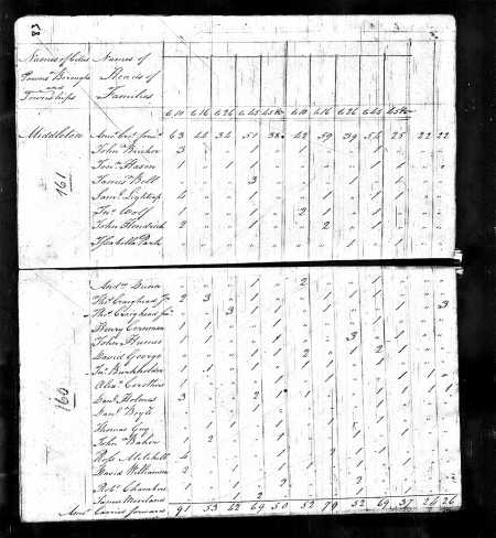 1800 Fed Census Thomas Craighead 3 slaves