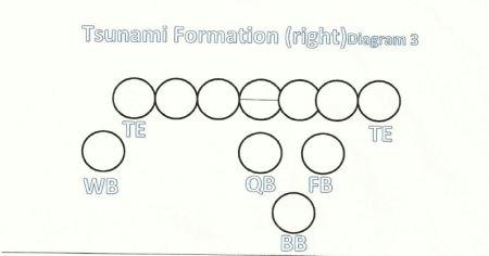 Tsunami formation